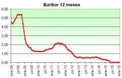 Evolucion_Euribor_Hipoteca